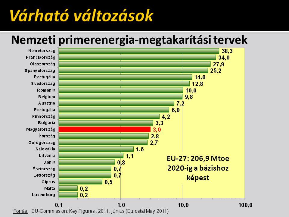 Nemzeti primerenergia-megtakarítási tervek EU-27: 206,9 Mtoe 2020-ig a bázishoz képest Forrás: EU-Commission: Key Figures. 2011. június (Eurostat May