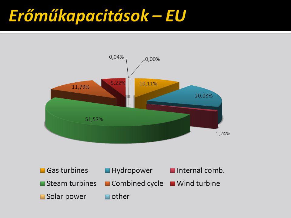 ELŐNYÖK  gazdasági hasznosság:  olcsóbb energiaellátás  társadalmi hasznosság:  környezetvédelmi előny  egészségvédelmi előny  ellátásbiztonsági előny  fenntartható fejlődés HÁTRÁNYOK  üzemeltetési problémák:  kötelező átvétel – rendszerirányítás  sok esetben rugalmatlan  támogatást igényel  hőpiac nélkül életképtelen  környezetvédelemi problémák:  közel van a fogyasztóhoz  nem minden tüzelőanyag elfogadható
