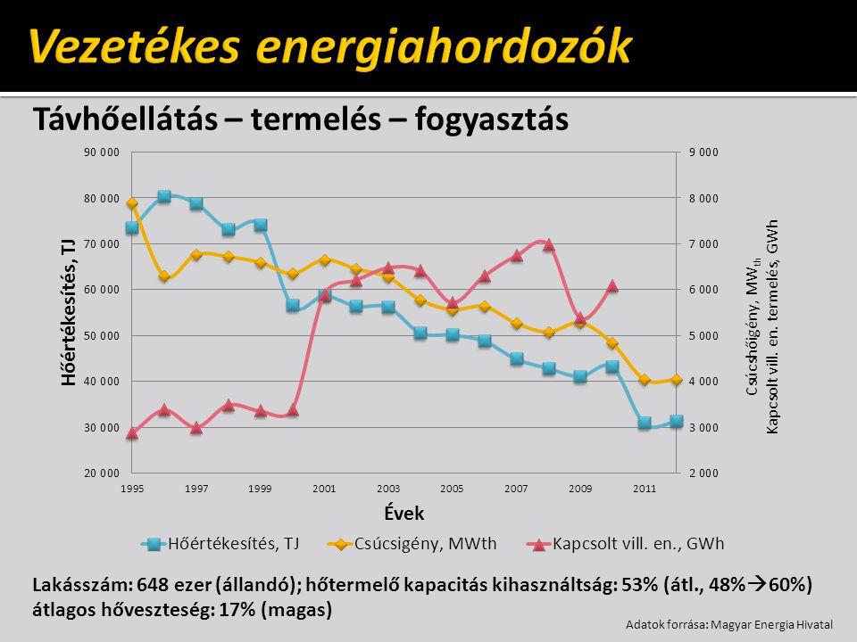 Villamos energia infrastruktúra – rendszerelemek villamosenergia- termelés közvetlen (erőmű) kapcsolt villamosenergia- termelés közvetlen (erőmű) kapcsolt szállítás (vezeték) elosztás szállítás (vezeték) elosztás felhasználás fogyasztó felhasználás fogyasztó primer energia primer energia nemzetközi kapcsolatok piac nemzetközi kapcsolatok piac tároló kapacitások (korlátozott) tároló kapacitások (korlátozott) tároló kapacitások (korlátozott) tároló kapacitások (korlátozott)