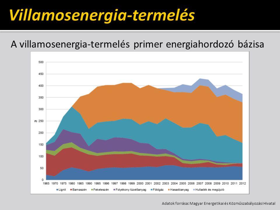 Forrás: Energiewirtschaftliche Tagesfragen, 60.k.