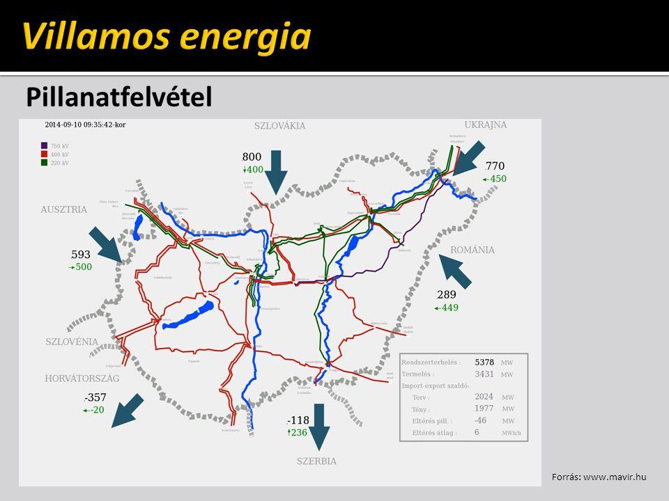 Terhelési diagram – Napi (MVER) Forrás: www.mavir.hu