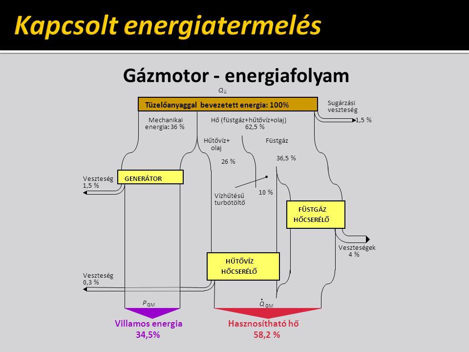 Poligeneráció – ipari parkok, plázák, korházak gázmotor földgáz, biogáz abszorpciós hűtő kompresszor villamos en.