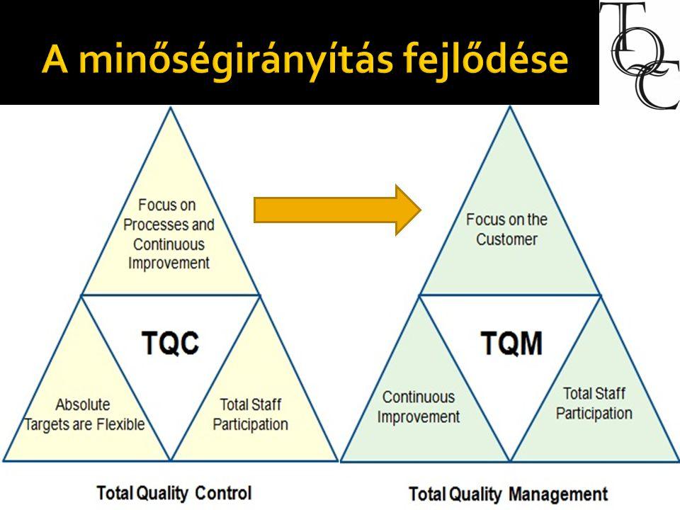  A TQC egy rendszer termelés alapú optimalizálására kialakított elképzelés,középpontban a termékkel és termeléssel.