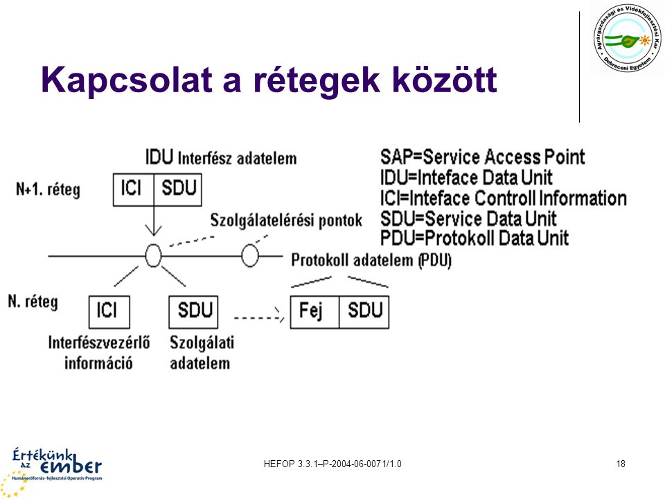 HEFOP 3.3.1–P-2004-06-0071/1.018 Kapcsolat a rétegek között