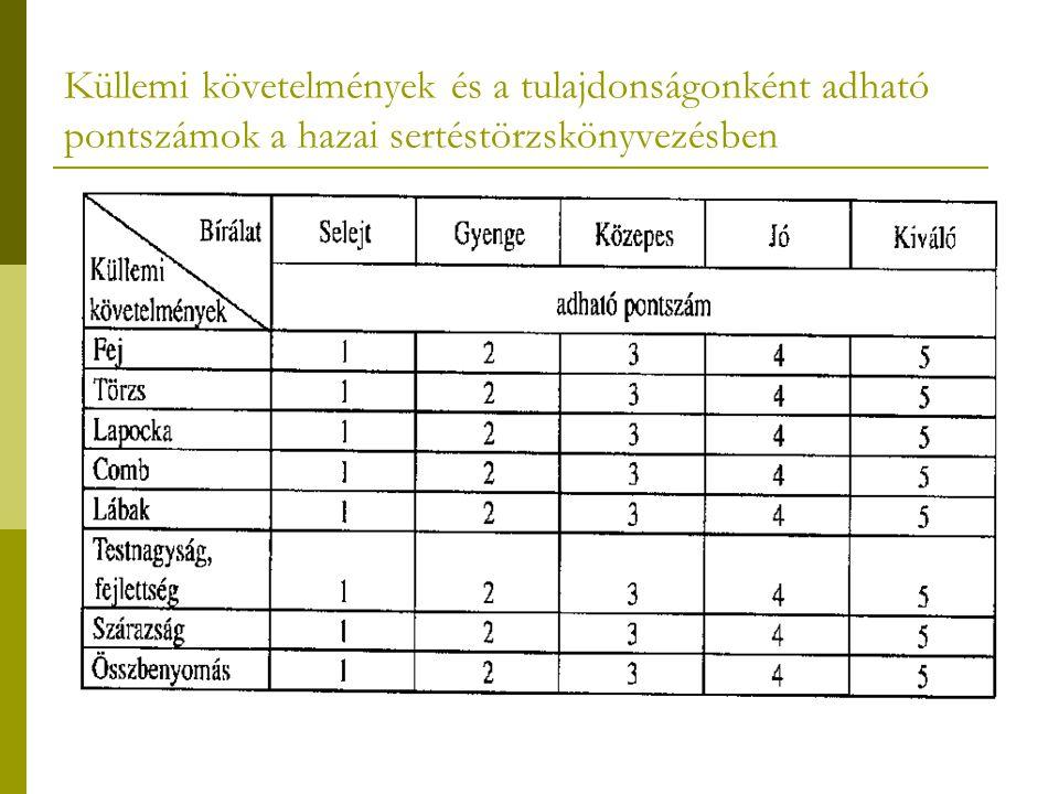 Küllemi követelmények és a tulajdonságonként adható pontszámok a hazai sertéstörzskönyvezésben