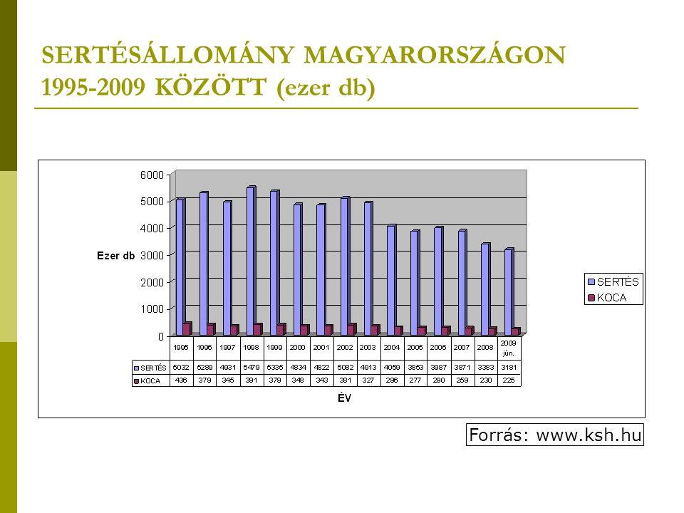 SERTÉSÁLLOMÁNY MAGYARORSZÁGON 1995-2009 KÖZÖTT (ezer db) Forrás: www.ksh.hu