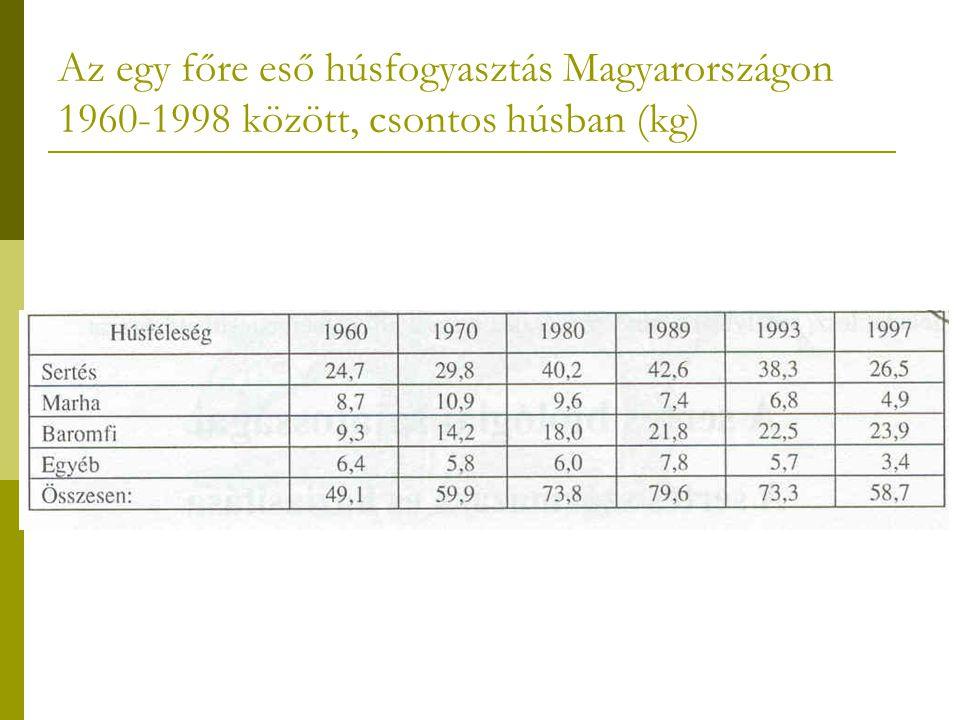 Az egy főre eső húsfogyasztás Magyarországon 1960-1998 között, csontos húsban (kg)