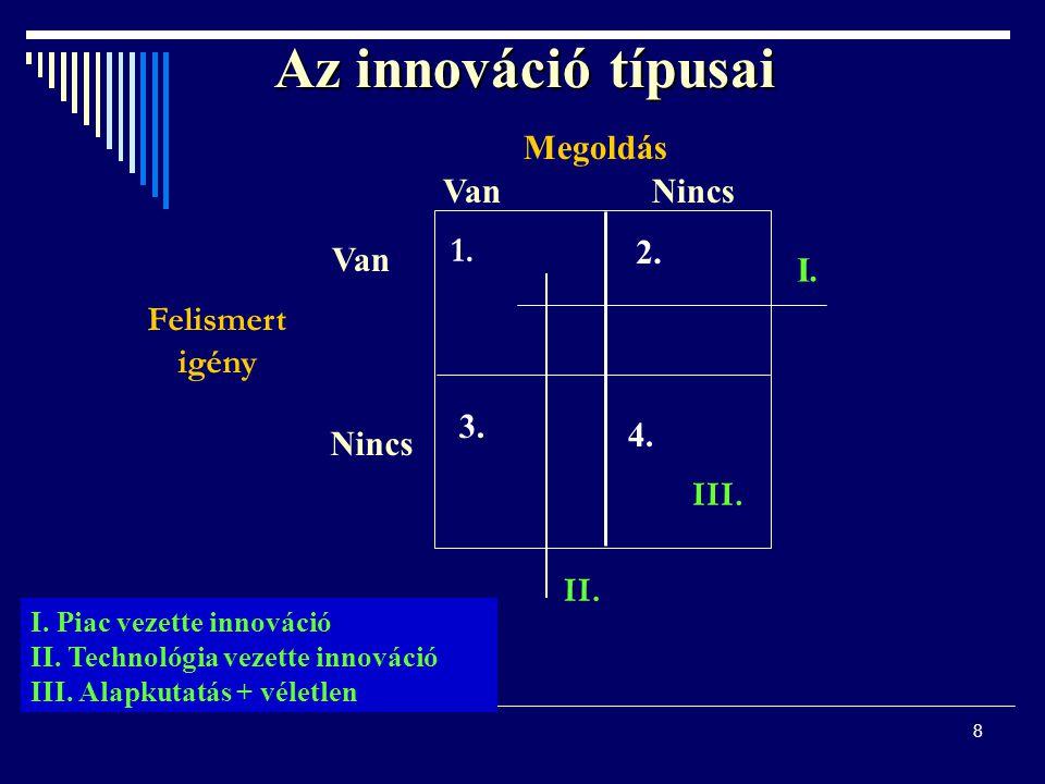 8 Az innováció típusai Megoldás VanNincs Van Nincs 1. 2. 3. 4. III. I. II. Felismert igény I. Piac vezette innováció II. Technológia vezette innováció