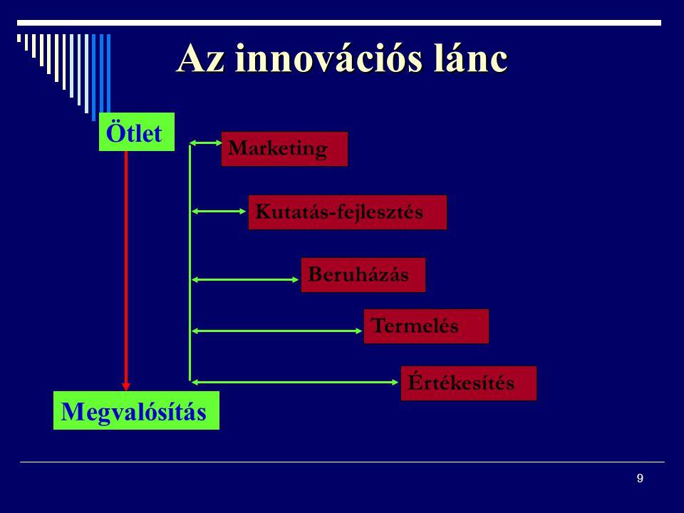 9 Az innovációs lánc Ötlet Megvalósítás Marketing Beruházás Kutatás-fejlesztés Termelés Értékesítés