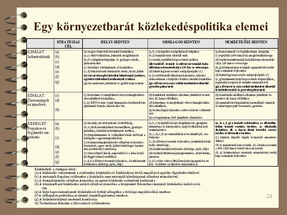 28 Egy környezetbarát közlekedéspolitika elemei