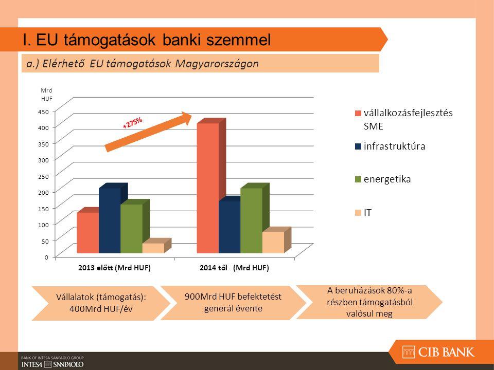 I. EU támogatások banki szemmel Vállalatok (támogatás): 400Mrd HUF/év 900Mrd HUF befektetést generál évente A beruházások 80%-a részben támogatásból v