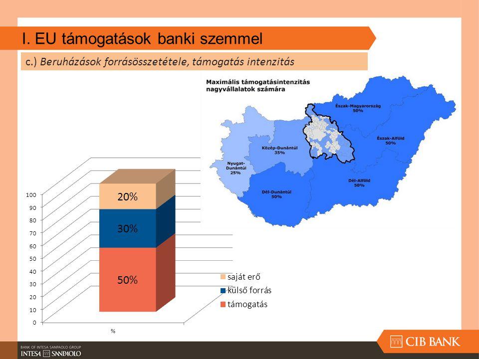 I. EU támogatások banki szemmel c.) Beruházások forrásösszetétele, támogatás intenzitás