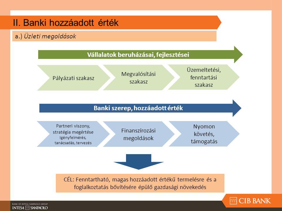 II. Banki hozzáadott érték a.) Üzleti megoldások Vállalatok beruházásai, fejlesztései Pályázati szakasz Megvalósítási szakasz Üzemeltetési, fenntartás