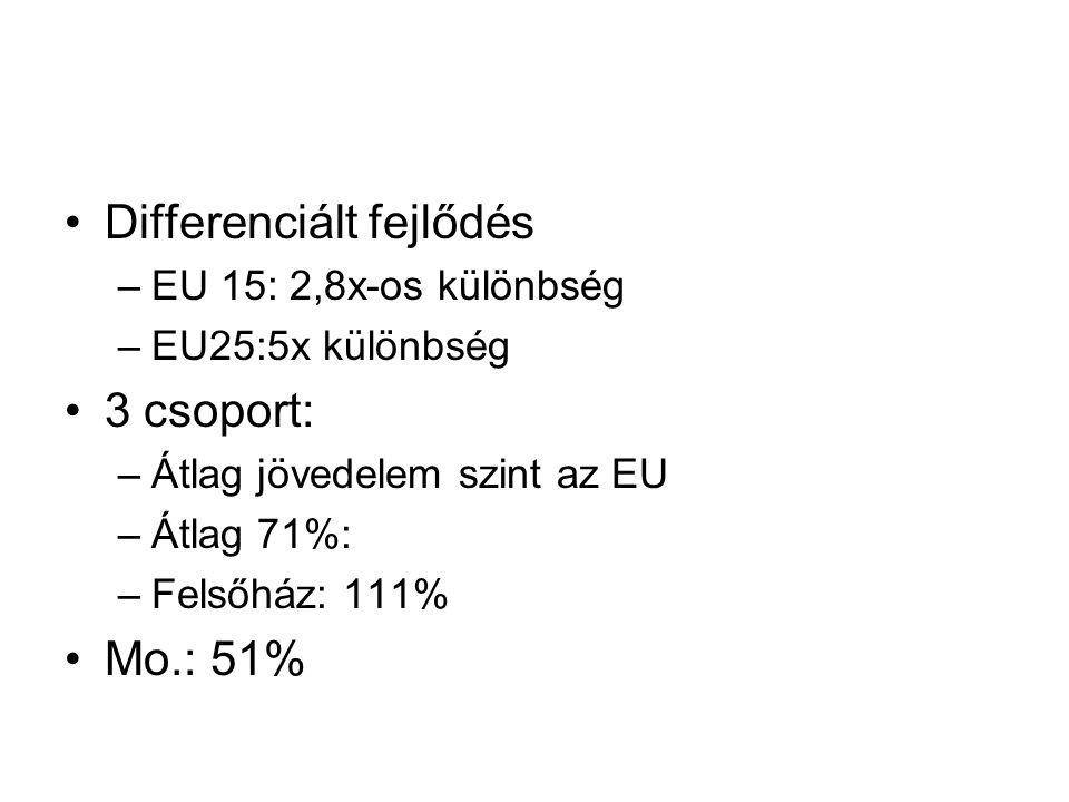 Differenciált fejlődés –EU 15: 2,8x-os különbség –EU25:5x különbség 3 csoport: –Átlag jövedelem szint az EU –Átlag 71%: –Felsőház: 111% Mo.: 51%