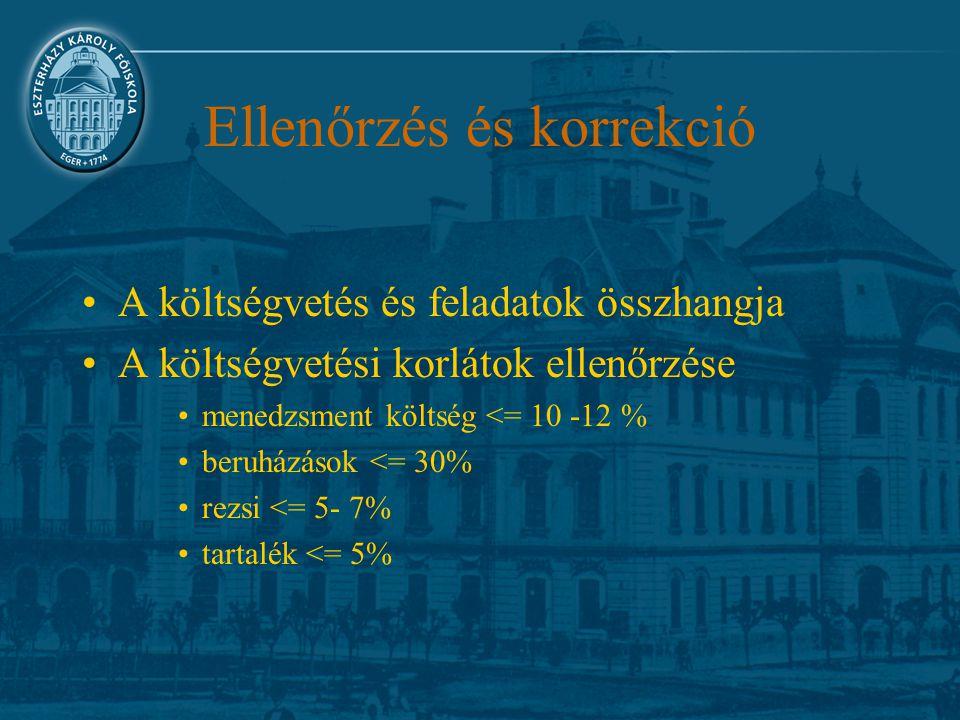 Ellenőrzés és korrekció A költségvetés és feladatok összhangja A költségvetési korlátok ellenőrzése menedzsment költség <= 10 -12 % beruházások <= 30%
