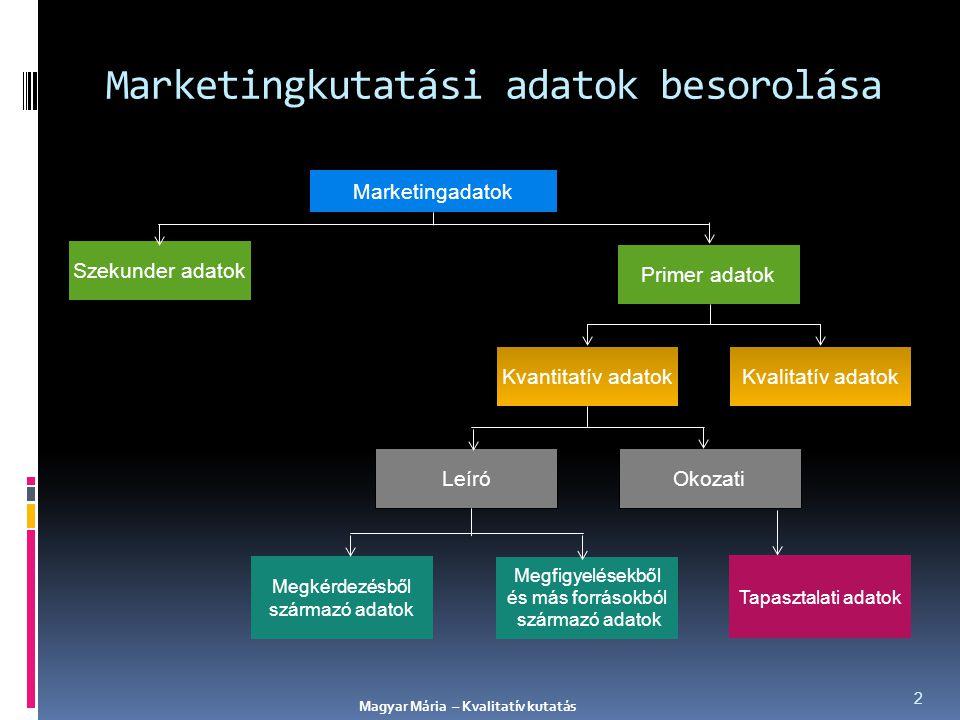 Marketingkutatási adatok besorolása 2 LeíróOkozati Megkérdezésből származó adatok Megfigyelésekből és más forrásokból származó adatok Kvantitatív adat