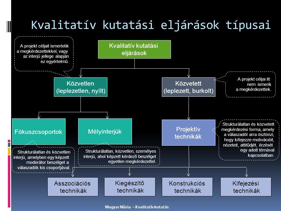 Kvalitatív kutatási eljárások típusai Kvalitatív kutatási eljárások Közvetlen (leplezetlen, nyílt) Közvetett (leplezett, burkolt) Fókuszcsoportok Mély