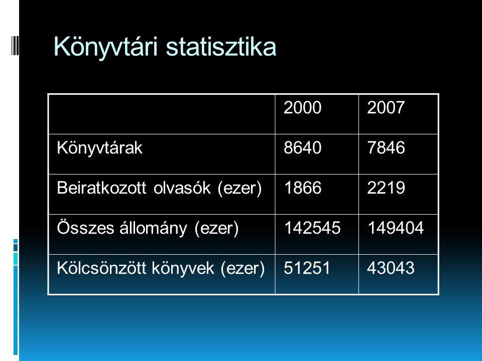 Könyvtári statisztika 20002007 Könyvtárak86407846 Beiratkozott olvasók (ezer)18662219 Összes állomány (ezer)142545149404 Kölcsönzött könyvek (ezer)5125143043