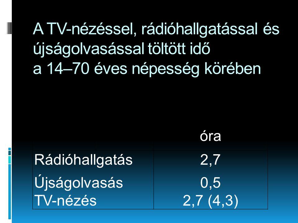 A TV-nézéssel, rádióhallgatással és újságolvasással töltött idő a 14–70 éves népesség körében óra Rádióhallgatás2,7 Újságolvasás0,5 TV-nézés2,7 (4,3)