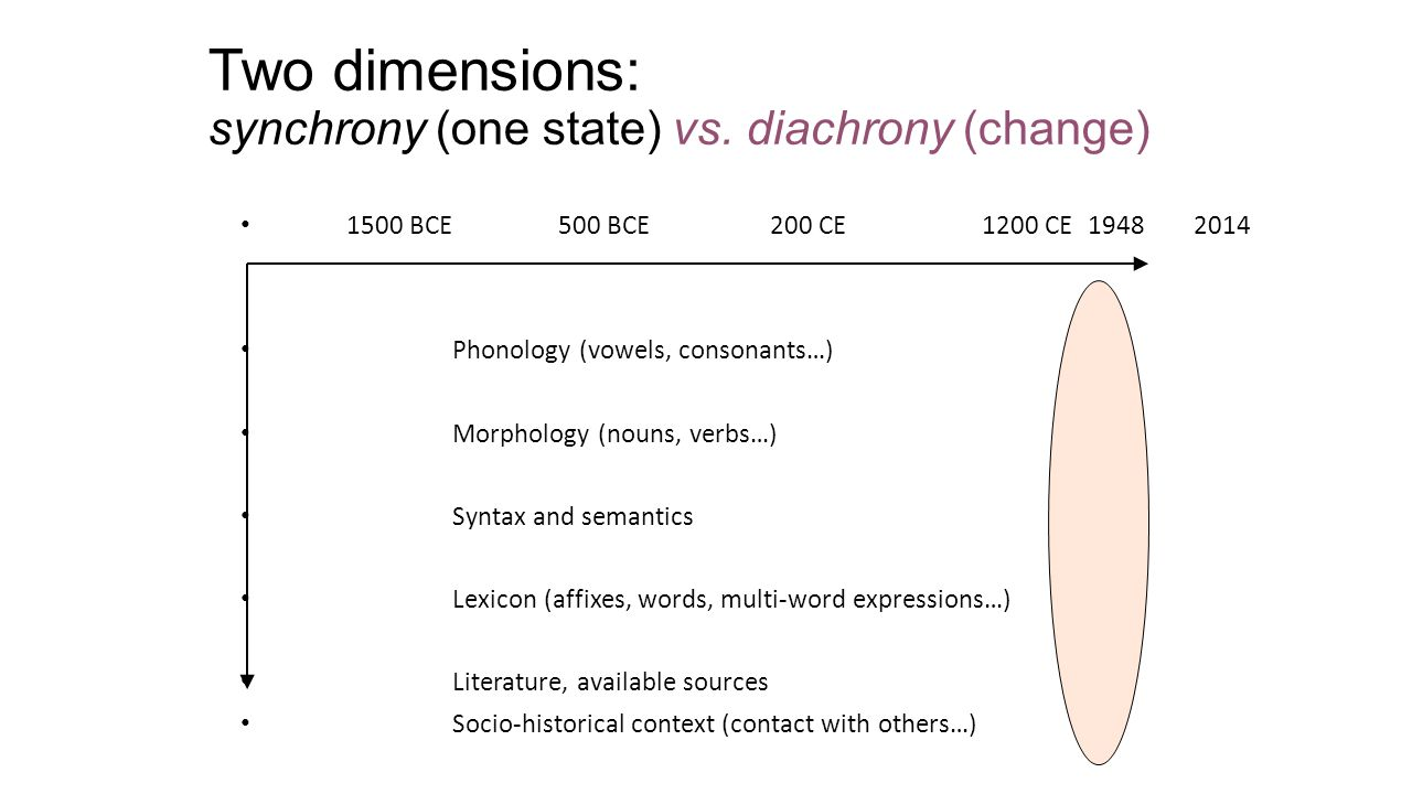 Two dimensions: synchrony (one state) vs. diachrony (change) 1500 BCE500 BCE200 CE1200 CE19482014 Phonology (vowels, consonants…) Morphology (nouns, v