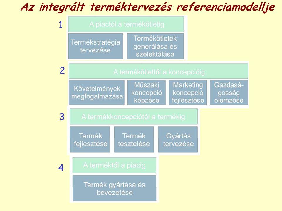 Az integrált terméktervezés referenciamodellje 2 1 3 4