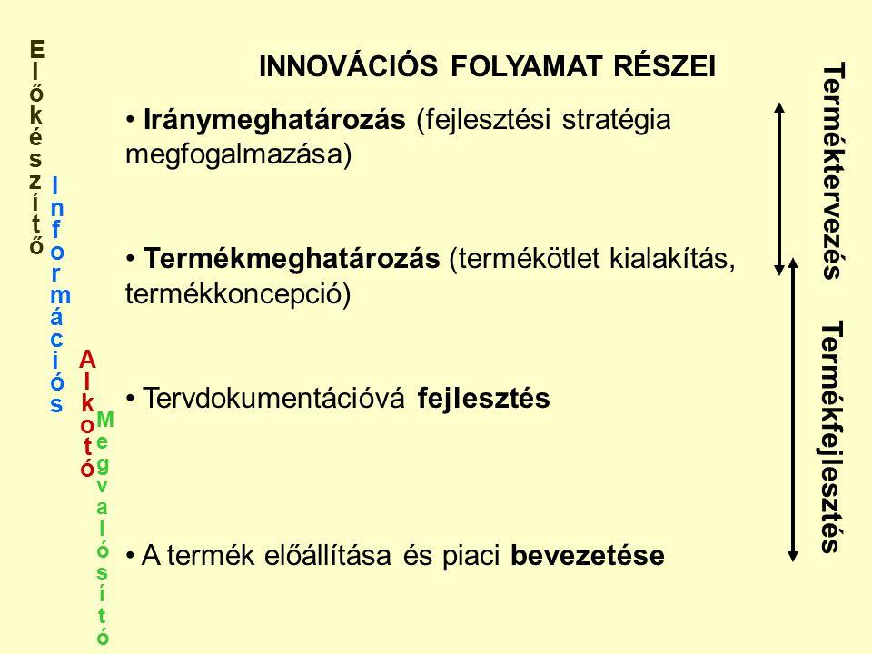 INNOVÁCIÓS FOLYAMAT RÉSZEI Iránymeghatározás (fejlesztési stratégia megfogalmazása) Termékmeghatározás (termékötlet kialakítás, termékkoncepció) Tervdokumentációvá fejlesztés A termék előállítása és piaci bevezetése Terméktervezés InformációsInformációs MegvalósítóMegvalósító AlkotóAlkotó ElőkészítőElőkészítő Termékfejlesztés