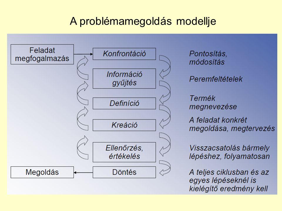A problémamegoldás modellje