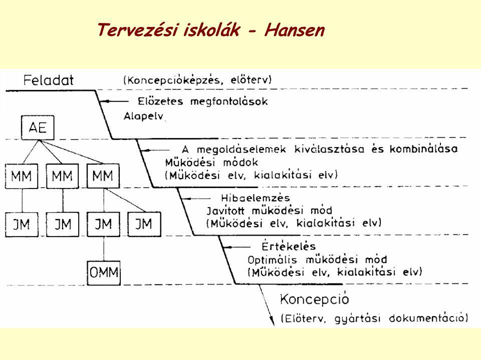 Tervezési iskolák - Hansen