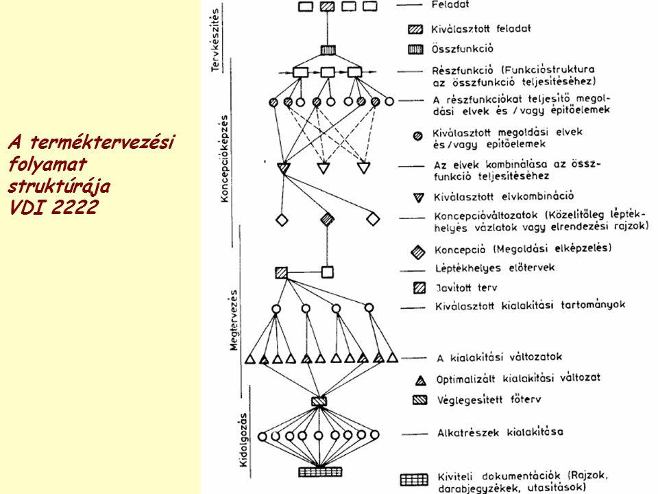 A terméktervezési folyamat struktúrája VDI 2222
