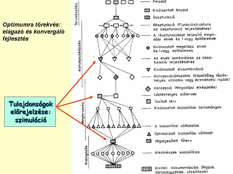 Optimumra törekvés: elágazó és konvergáló fejlesztés Tulajdonságok előrejelzése: szimuláció