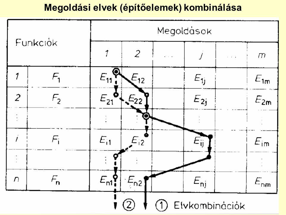 Megoldási elvek (építőelemek) kombinálása