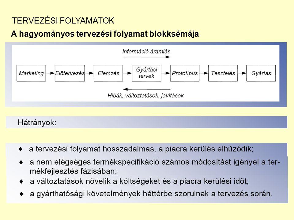 TERVEZÉSI FOLYAMATOK A hagyományos tervezési folyamat blokksémája