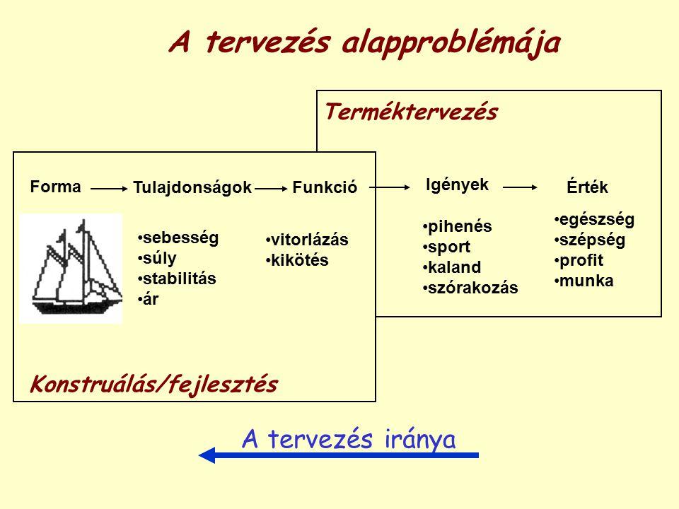 A tudomány (kísérletező kutatás) alapvető okfejtési ciklusa Megfigyelés Probléma Tények Indukció Hipotézis Dedukció Előrejelzés Ellenőrző vizsgálat Új tudás A hipotézis igazságfoka Értékelés