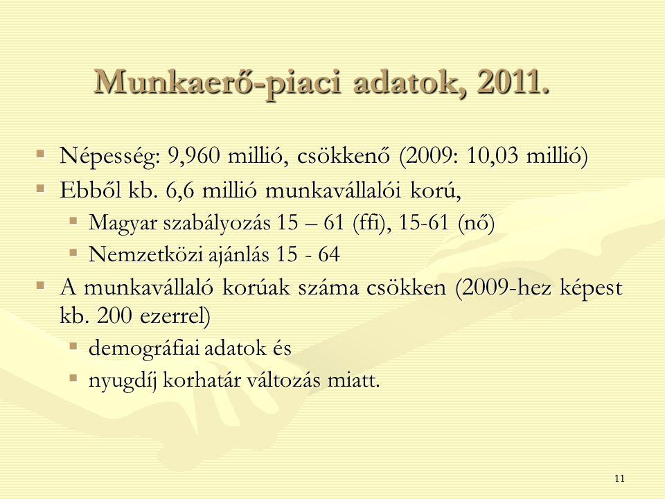 11 Munkaerő-piaci adatok, 2011.  Népesség: 9,960 millió, csökkenő (2009: 10,03 millió)  Ebből kb. 6,6 millió munkavállalói korú,  Magyar szabályozá