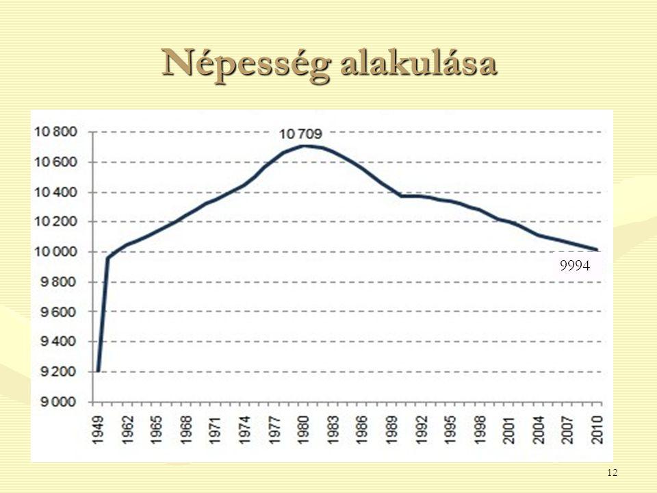 Népesség alakulása 12 9994