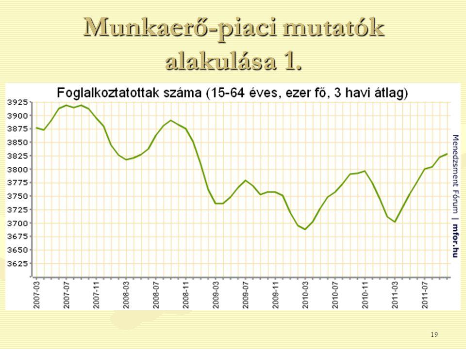 Munkaerő-piaci mutatók alakulása 1. 19