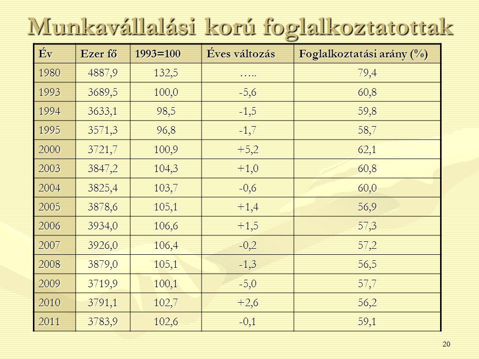 20 Munkavállalási korú foglalkoztatottak Év Ezer fő 1993=100 Éves változás Foglalkoztatási arány (%) 19804887,9132,5…..79,4 19933689,5100,0-5,660,8 19943633,198,5-1,559,8 19953571,396,8-1,758,7 20003721,7100,9+5,262,1 20033847,2104,3+1,060,8 20043825,4103,7-0,660,0 20053878,6105,1+1,456,9 20063934,0106,6+1,557,3 20073926,0106,4-0,257,2 20083879,0105,1-1,356,5 20093719,9100,1-5,057,7 20103791,1102,7+2,656,2 20113783,9102,6-0,159,1