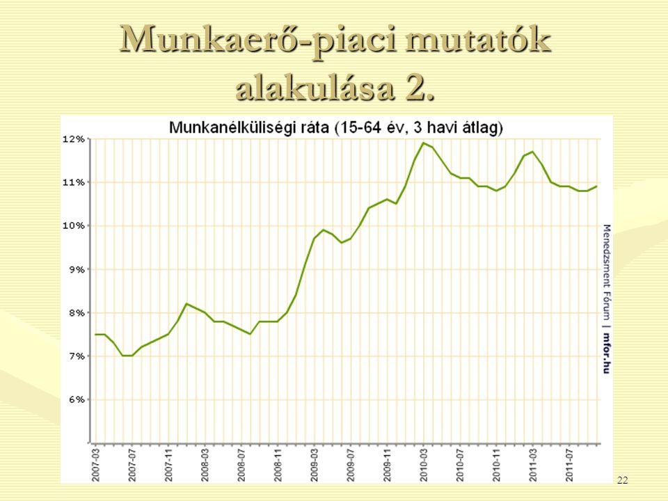 Munkaerő-piaci mutatók alakulása 2. 22