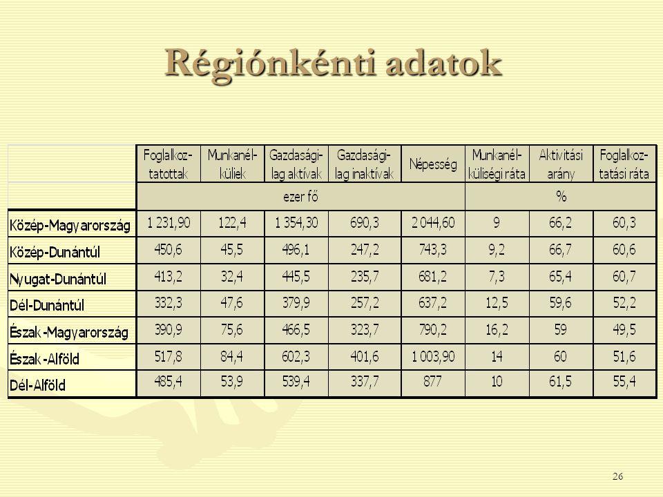 Régiónkénti adatok 26