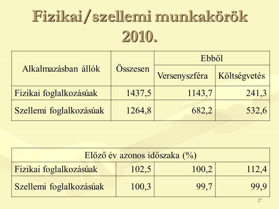 Fizikai/szellemi munkakörök 2010. 27 Alkalmazásban állókÖsszesen Ebből VersenyszféraKöltségvetés Fizikai foglalkozásúak1437,51143,7241,3 Szellemi fogl