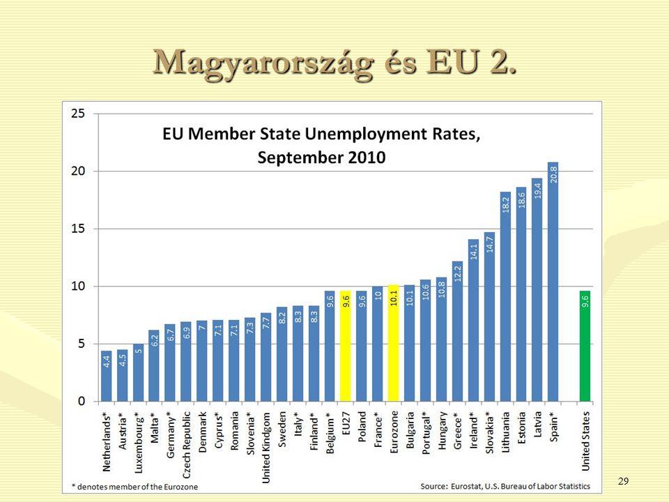 29 Magyarország és EU 2.
