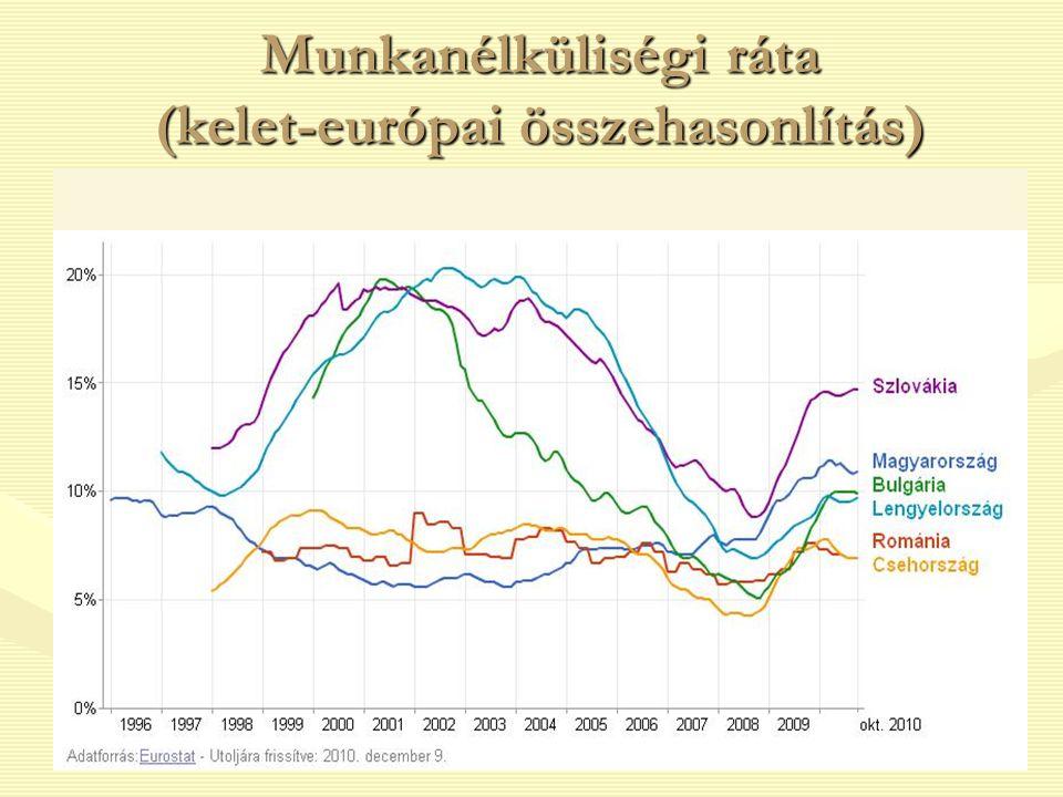 30 Munkanélküliségi ráta (kelet-európai összehasonlítás)