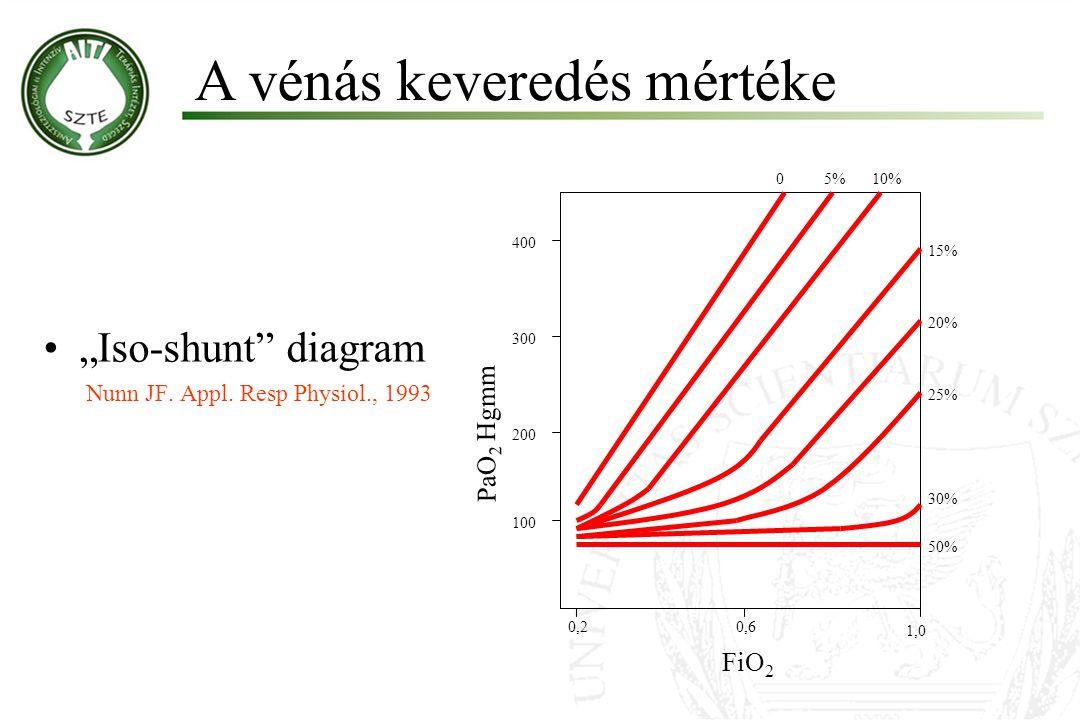 """""""Iso-shunt diagram Nunn JF.Appl."""