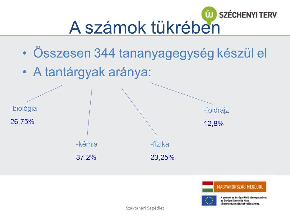 Szaktanári Segédlet A számok tükrében Összesen 344 tananyagegység készül el A tantárgyak aránya: -biológia 26,75% -kémia 37,2% -fizika 23,25% -földrajz 12,8%
