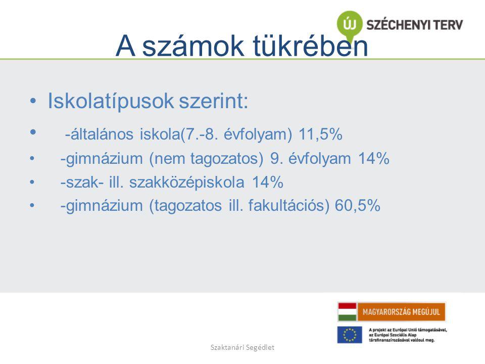 Szaktanári Segédlet A számok tükrében Iskolatípusok szerint: -általános iskola(7.-8.