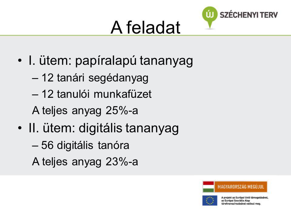 A feladat I. ütem: papíralapú tananyag –12 tanári segédanyag –12 tanulói munkafüzet A teljes anyag 25%-a II. ütem: digitális tananyag –56 digitális ta