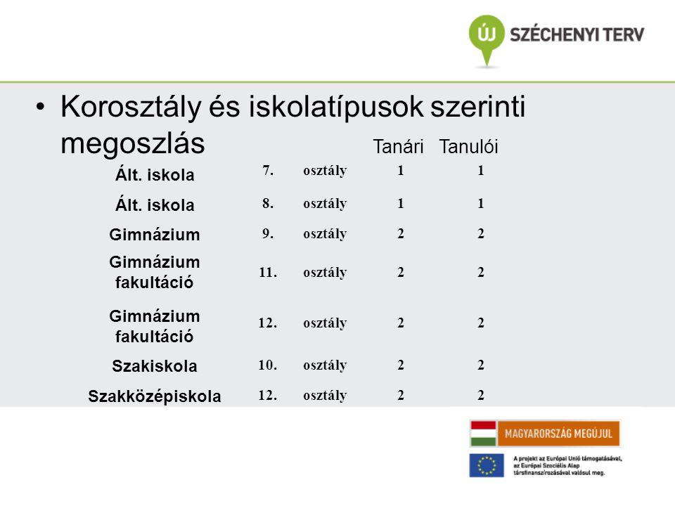 Kollégák Czeilingerné Somogyi Katalin Andreetti Ált.
