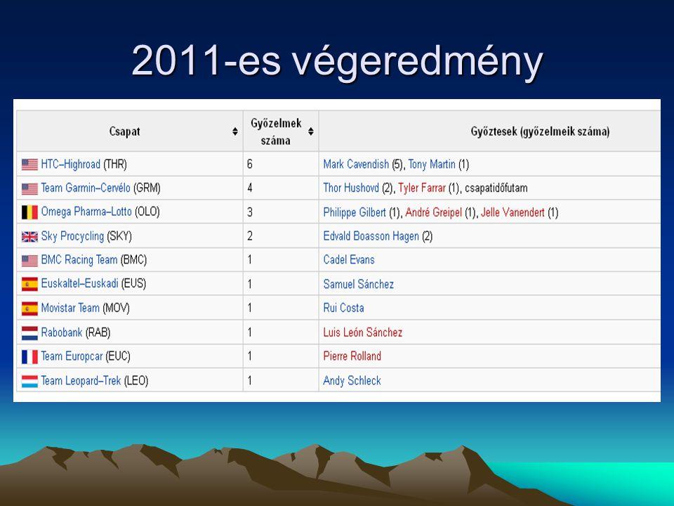 2011-es végeredmény