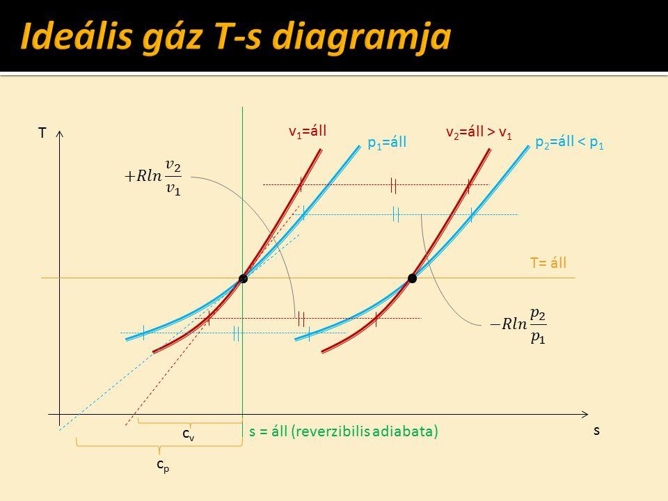 s T T= áll p 1 =áll v 1 =áll p 2 =áll < p 1 v 2 =áll > v 1 s = áll (reverzibilis adiabata) cpcp cvcv