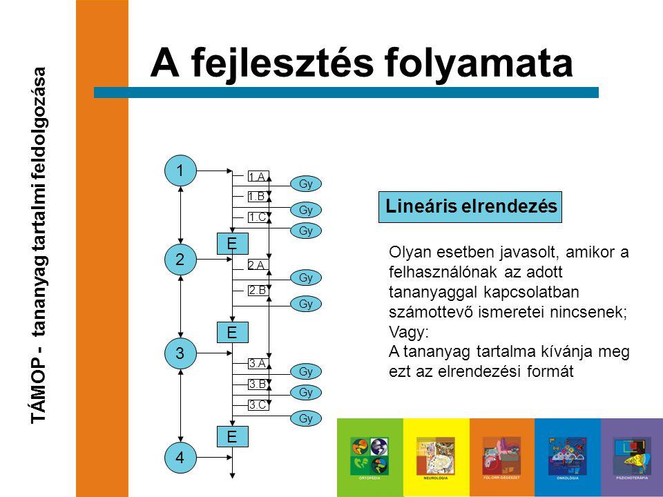 Lineáris elrendezés A fejlesztés folyamata TÁMOP - tananyag tartalmi feldolgozása 1 2 3 4 E E E 1.B 1.A 1.C Gy 2.A 2.B Gy 3.A 3.B 3.C Gy Olyan esetben javasolt, amikor a felhasználónak az adott tananyaggal kapcsolatban számottevő ismeretei nincsenek; Vagy: A tananyag tartalma kívánja meg ezt az elrendezési formát